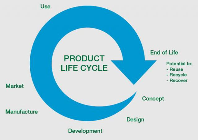 Lifecycle20diagram